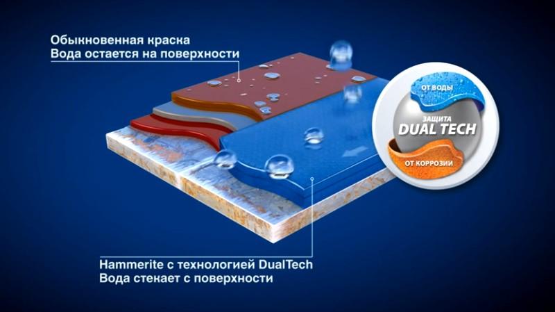 Система защиты от влаги в краске Хаммерайт
