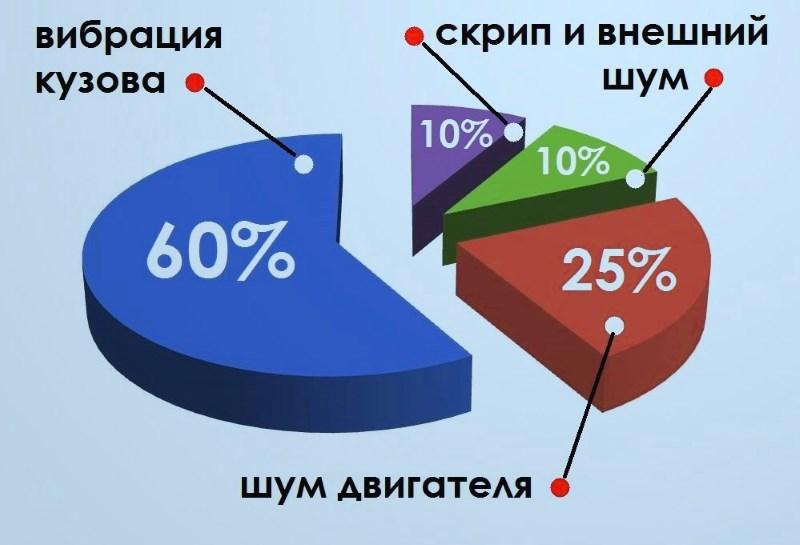Основные источники шума в салоне авто (диаграмма)