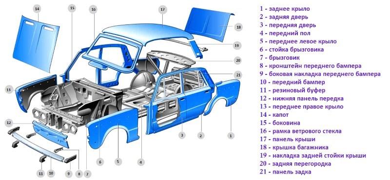 Конструкция кузова ВАЗ 2106
