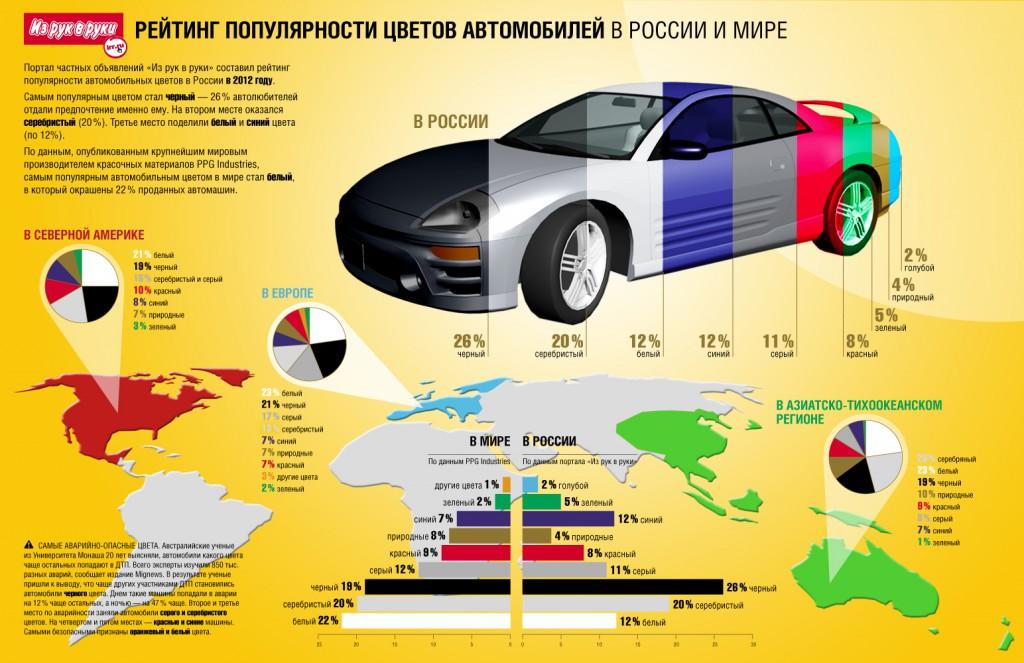 Самые популярные цвета автомобиля