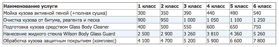 стоимость покрытия жидким стеклом