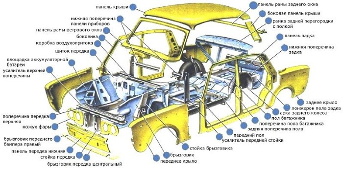 Детали кузова легкового авто и их названия