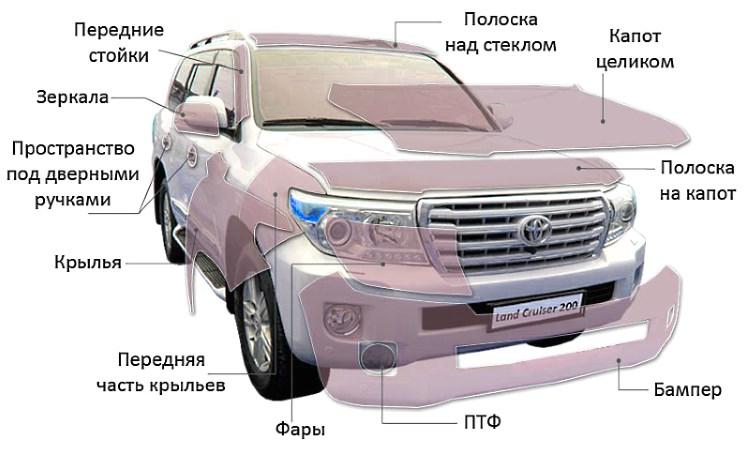 Зоны нанесения защитной пленки на кузов авто